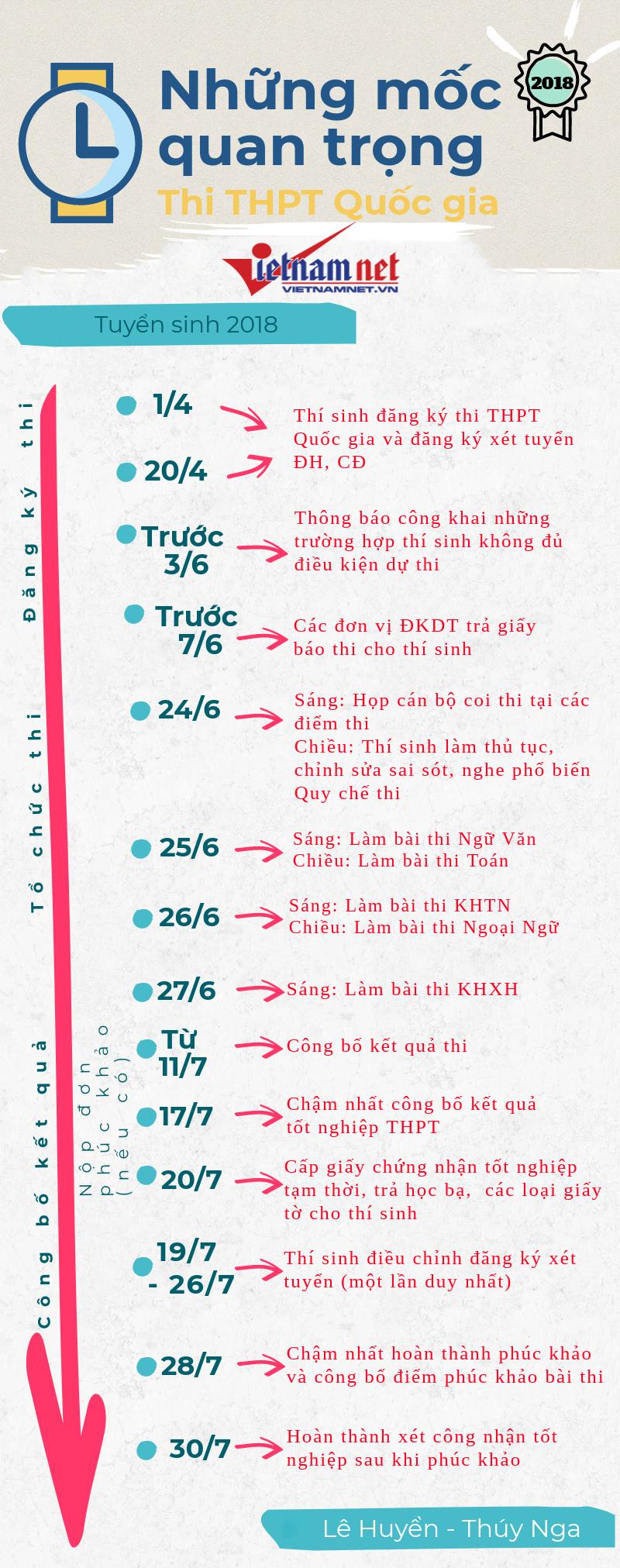 Những mốc thời gian thi THPT quốc gia 2018 (Nguồn vietnamnet.vn)